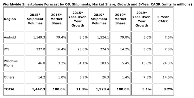 Above: Smartphone market projections between now and 2019. Source: IDC