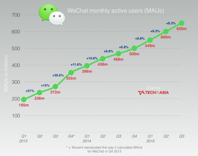 WeChats-growth-continues-hits-650-million-users