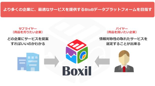 boxil-scheme