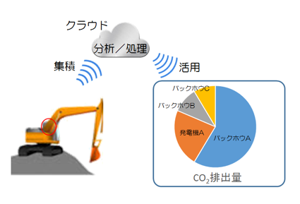 construction-machine-iot-diagram
