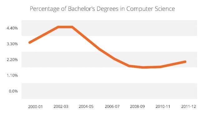Above: Source: Digest Of Educational Statistics (http://nces.ed.gov/programs/digest/)