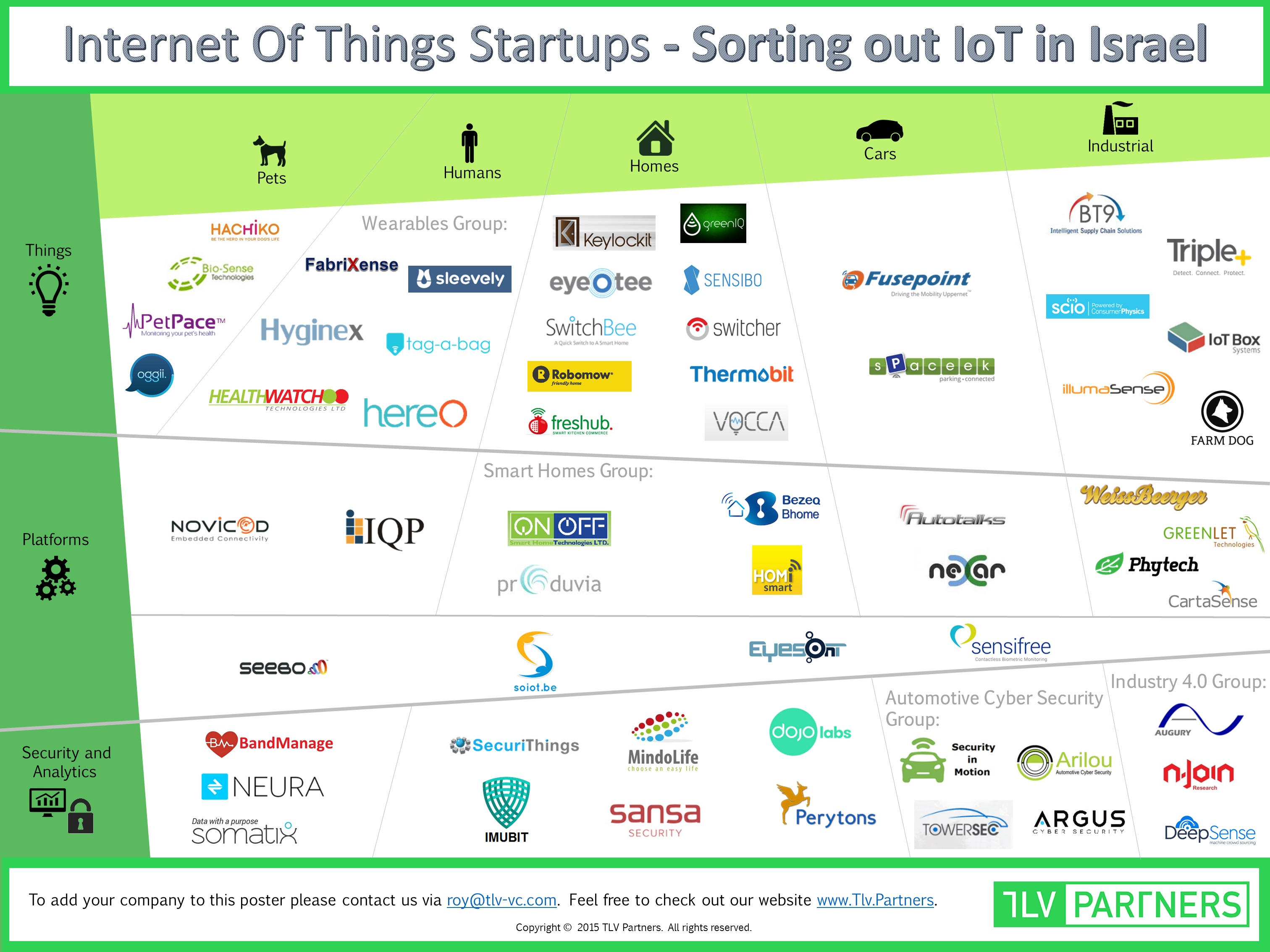 Mapping-of-the-Israeli-IoT-ecosystem