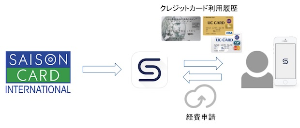 crowdcast-saisoncard-partnership