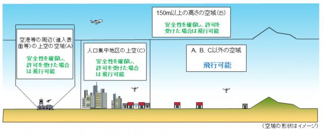 無人航空機の飛行ルール(国土交通大臣サイトより)