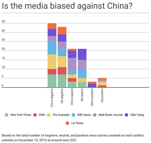 media-biased-against-china