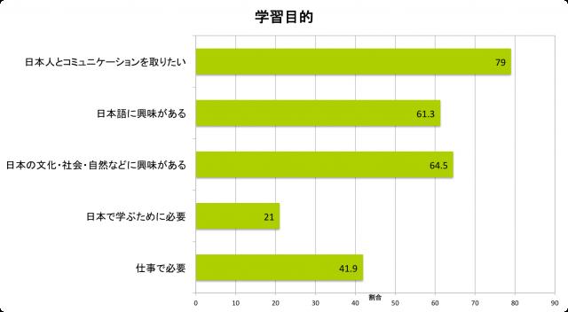 日本語学習アプリ「MONDO」で学ぶ理由