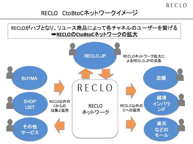 reclo