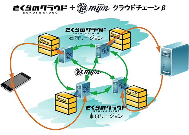 sakura-mijin-cloudchain