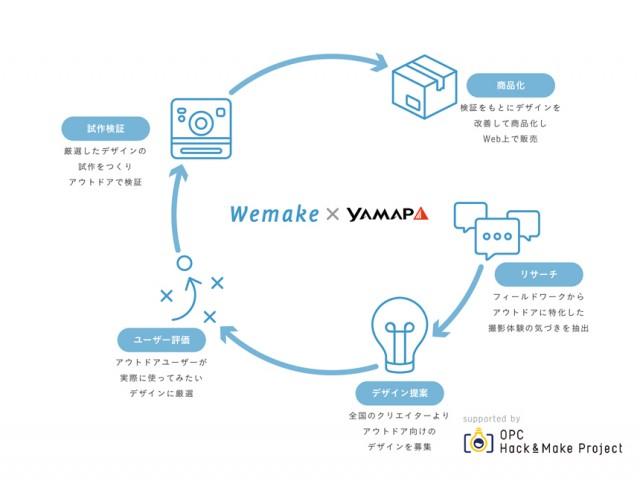 wemake cycle
