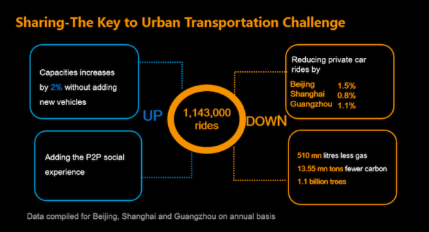 Didi-Kuaidi-says-ride-hailing-is-reducing-traffic-in-China-CHART-1