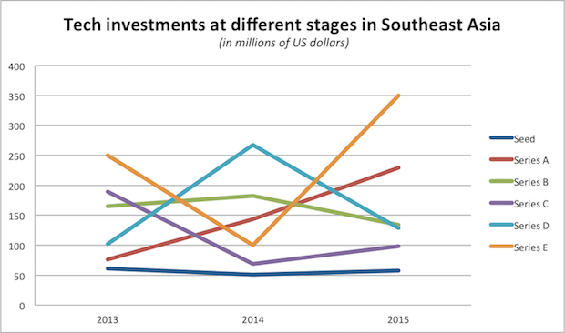 Graph-SEA-investments-2015-3