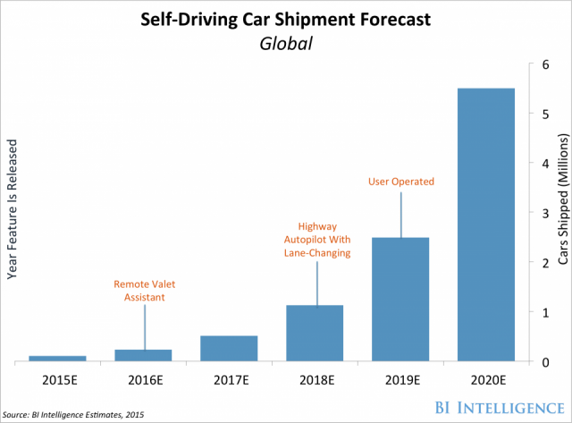 bi self-driving car shipment