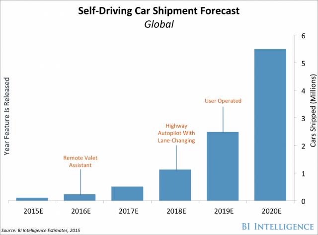 bi self-driving car shipment