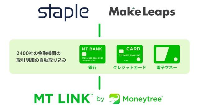 MT LINKの連携画像