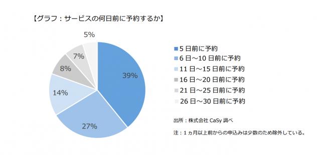 CaSy-usage-stats