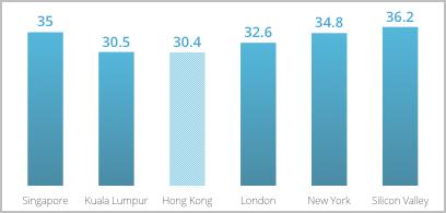 図1 設立者の平均年齢