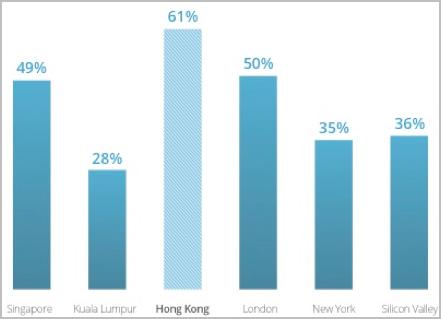 図11 海外顧客の割合