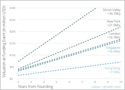図6 スタートアップ評価額の推移