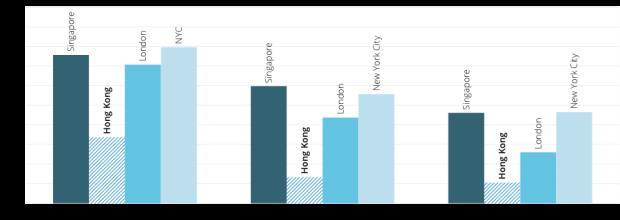図7 シリコンバレーと比較した資金提供を受けるスタートアップの比率