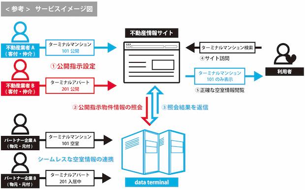 dateterminal_仕組み