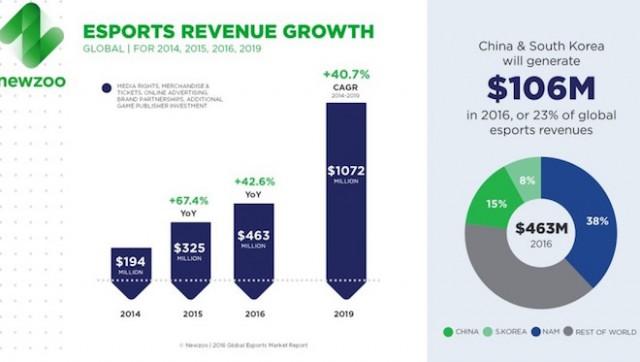 上:中国と韓国のeスポーツ市場は成長著しい Image Credit: Newzoo