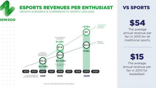 上:eスポーツの熱狂的なファン一人当たりの収益は年間2.83ドル。バスケットボールのファン一人当たり収益は15ドルだ。 Image Credit: Newzoo