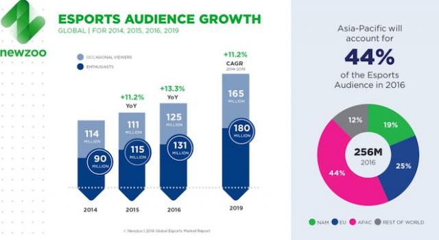 上:eスポーツ市場の成長 Image Credit: Newzoo