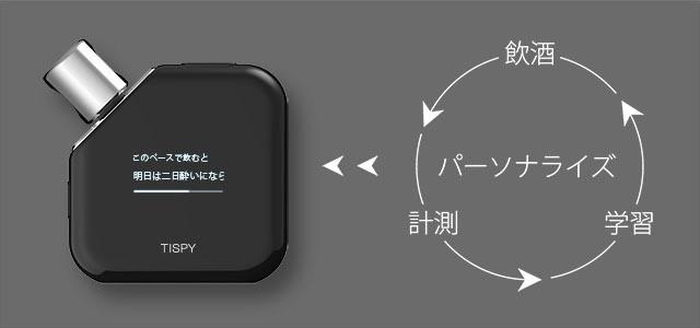 TISPY device