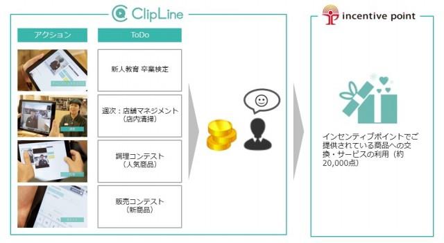 ClipLine_IncentivePoint_プレスリリース用_取組み概要図1