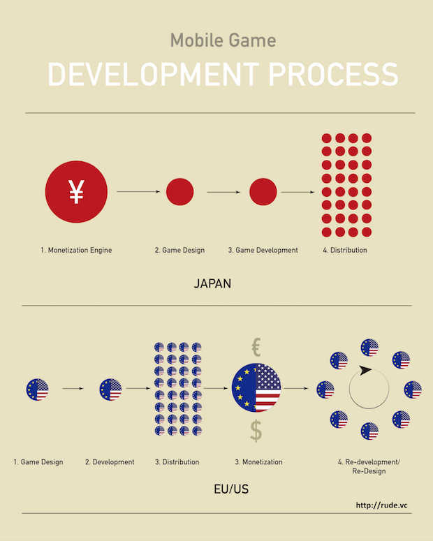 rudevc_mobile_gaming_development_process