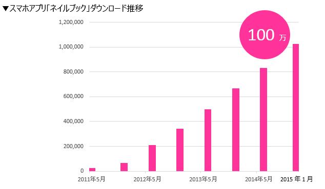 2015年1月末に100万ダウンロードを突破した「ネイルブック」