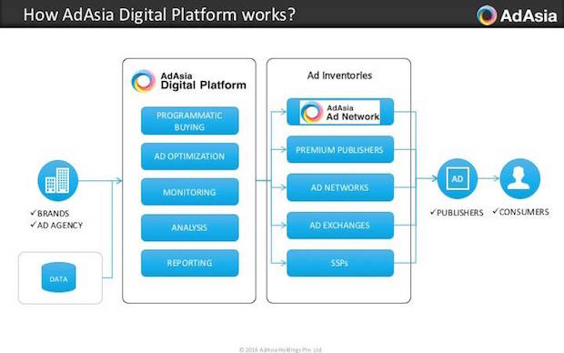 adasia-digital-platform-diagram