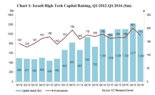 israeli-high-tech-capital-raising-2012q1-2016q1