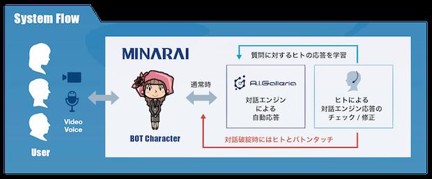 minarai-system-flow