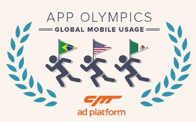 Above: Cheetah's App Olympics data shows which countries are most competitive in apps. Image Credit: Cheeta Ad Platform