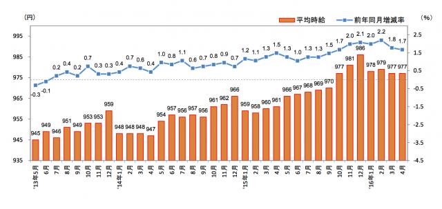 三大都市圏の平均時給推移 (リクルート・ジョブス調査)