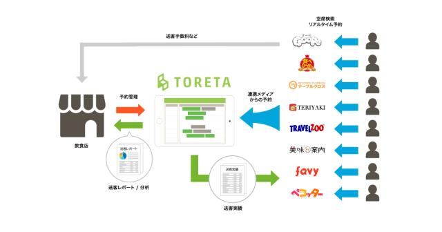 toreta_media_connect_20160615_ogimage