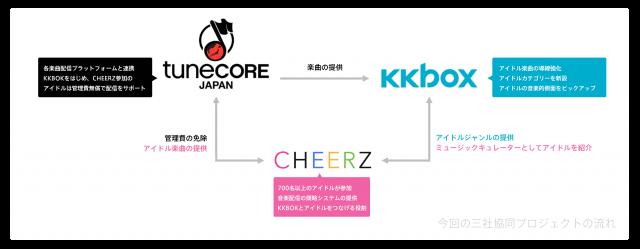 3社共同プロジェクトの流れ