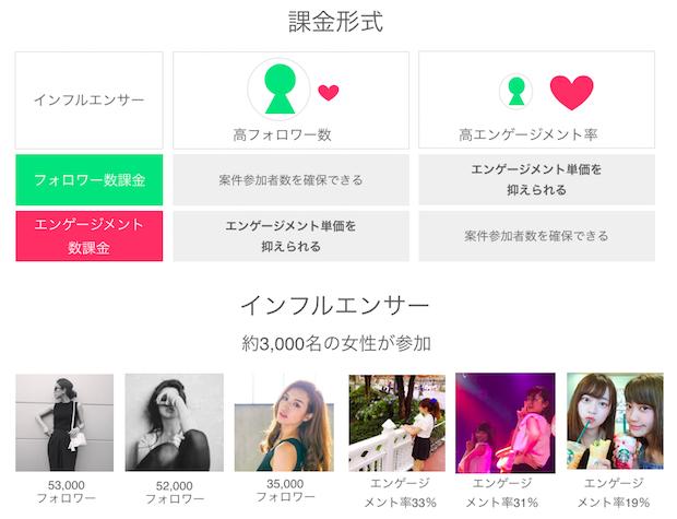 influencer-one_diagram