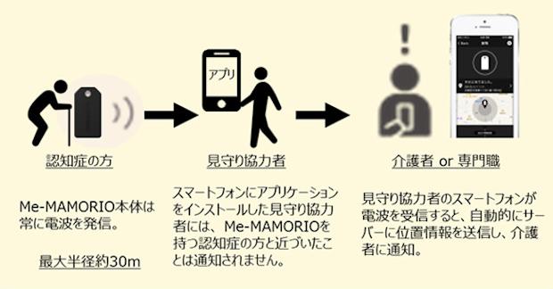 me-mamorio-_diagram