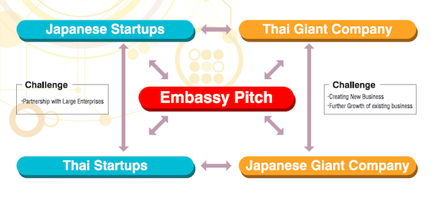 1st-japan-thailand-embassy-pitch-diagram