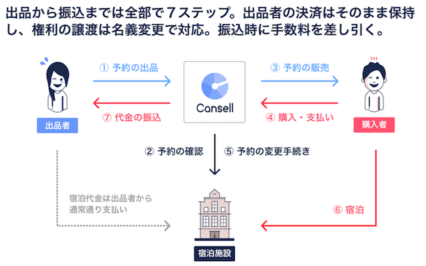 cansell-flow-diagram