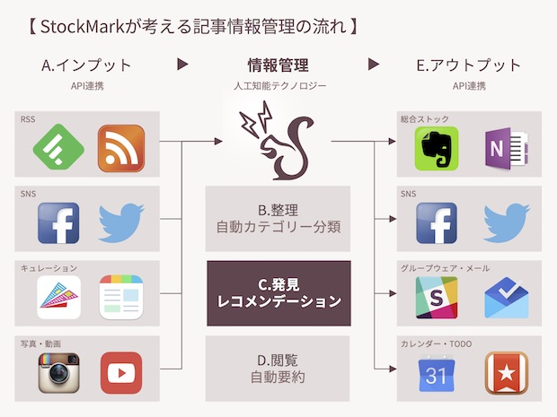 stockmark-data-flow