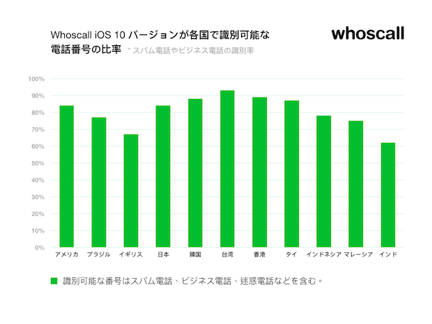 whoscall-phone-number-database-growth