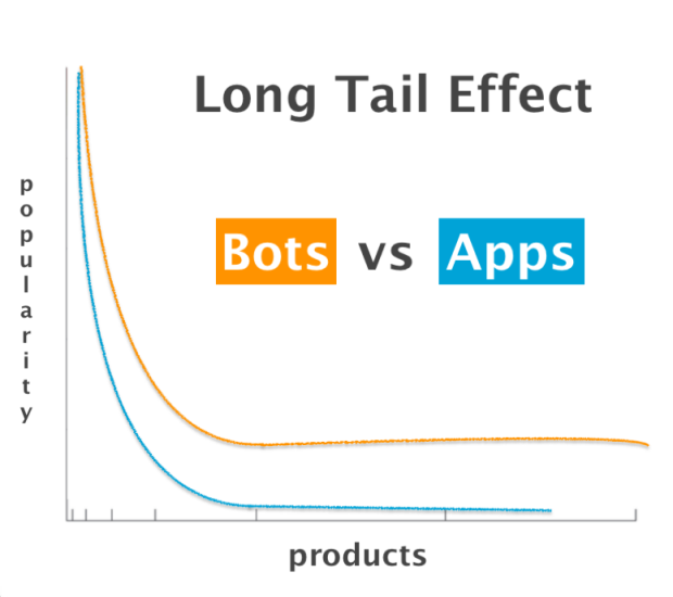 Above: Apps lose their appeal, chatbots do not.