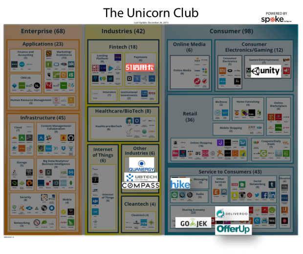 Above: A high-resolution Unicorn Club landscape from VB Profiles is available here. (Disclosure: VB Profiles is a cooperative effort between VentureBeat and Spoke Intelligence.)
