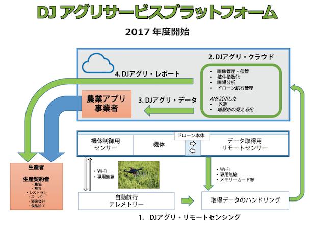 dj-agri-service-platform-diagram