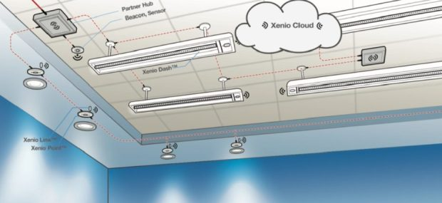 Above: Xenio puts Internet of Things sensors into smart lighting. Image Credit: Xenio