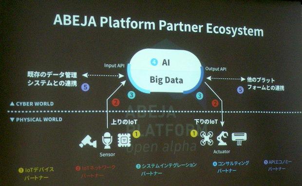 abeja-platform-partner-ecosystem-diagram