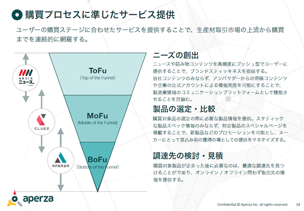 aperza-purchasing-process-based-funnel